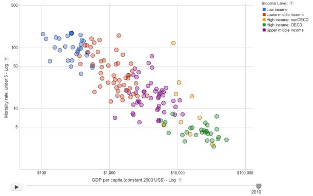 Dati PIL pro capite vs. Mortalità sotto i 5 anni