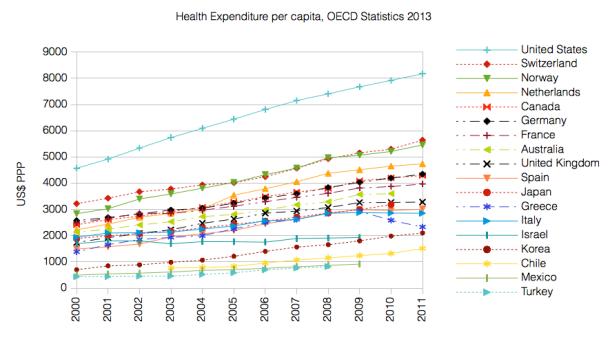 Health Expenditure per capita OECD 2013
